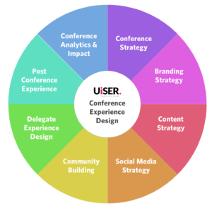 UiSER Conference Experience