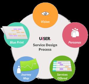 uiser_service-Design