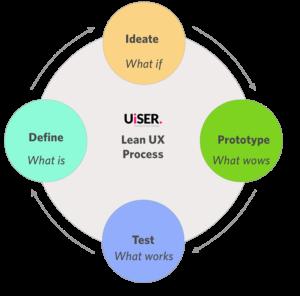 UiSER Lean UX Process